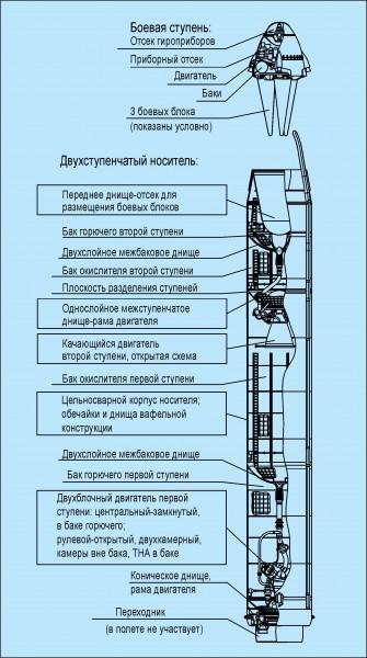 И еще про Р-29Р(X)